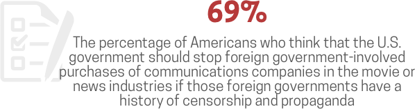 The percentage of Americans who think that the US Government should stop foreign government-involved purchases of communications companies in the movie or news industries if those foreign governments have a history or censorship and propaganda